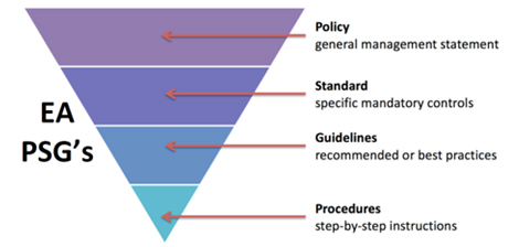 Itrm Policies Standards Guidelines Vita